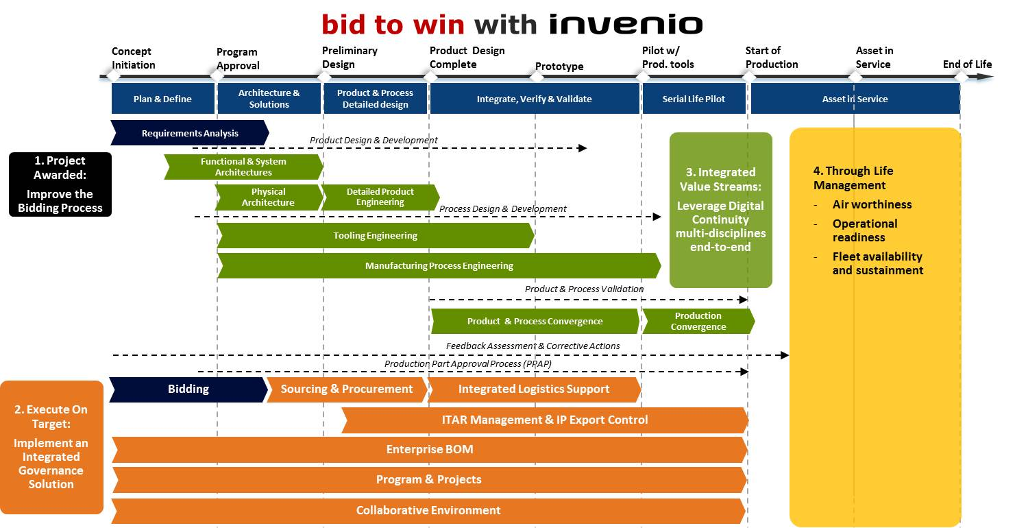Bid to Win Planning